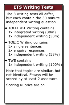 toefl essay writing test